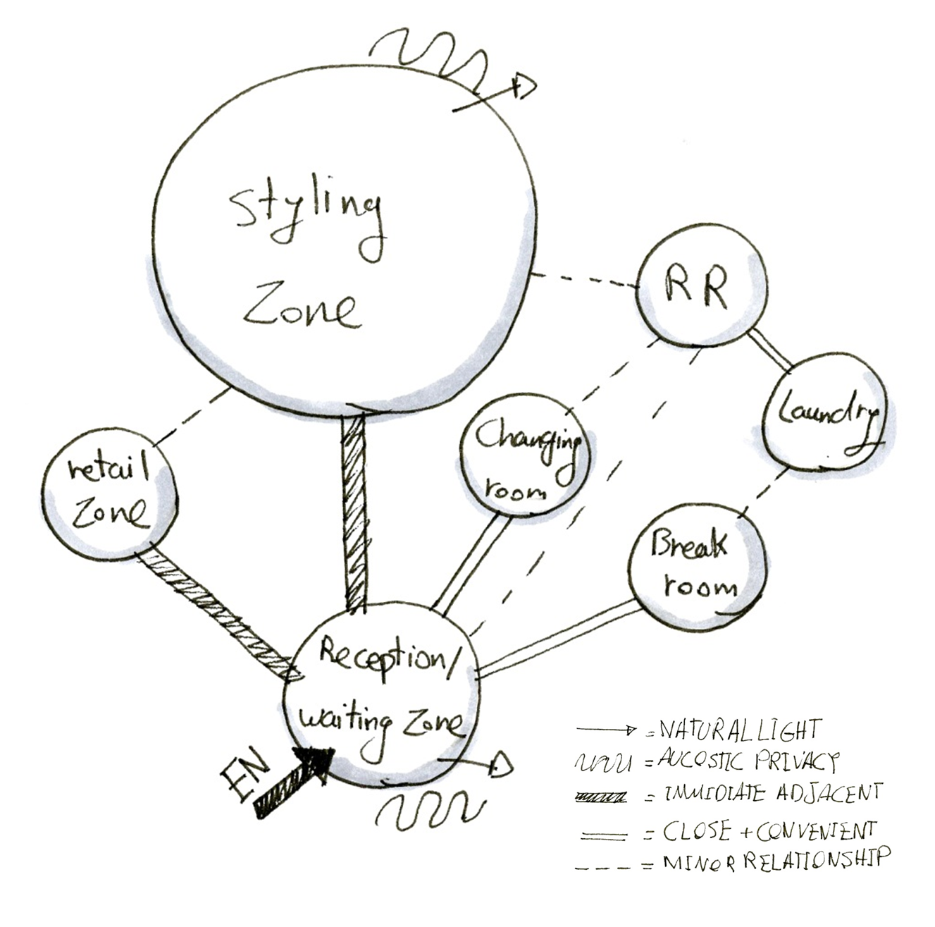 restaurant bubble diagram