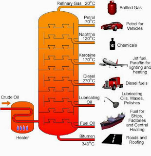 environmental impacts of fractional distillation of crude oil The environmental impacts of using crude oil include oil slicks, acid rain and global warming  i wrote about the fractional distillation of liquid air here.
