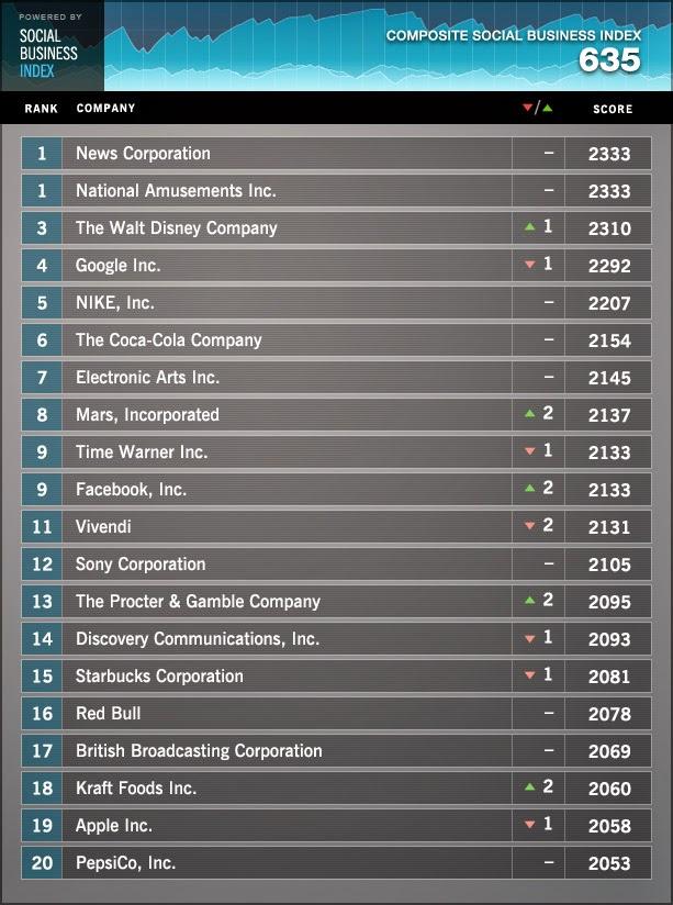 Fiat Leads social media rankings