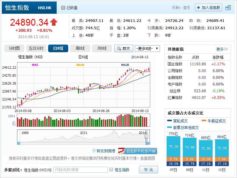 中国株コバンザメ投資 香港ハンセン指数20140813