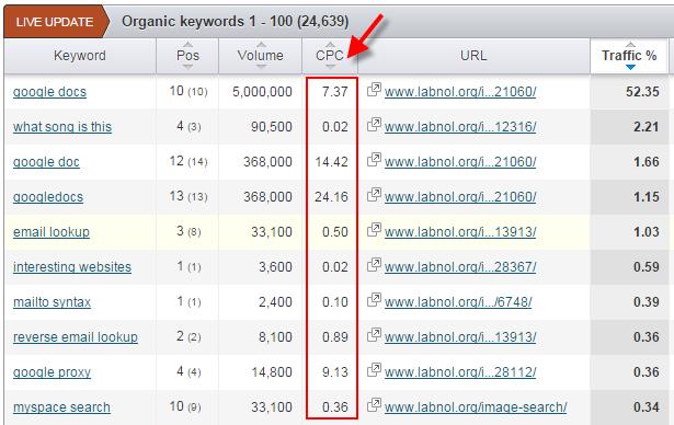 Cara mendapatkan kata kunci dengan nilai CPC tertinggi google adsense