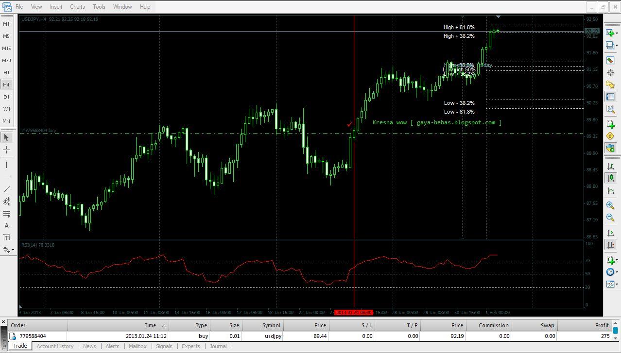 Trading forex dengan indikator rsi