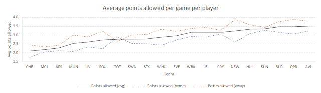 Fantasy points allowed per game per player