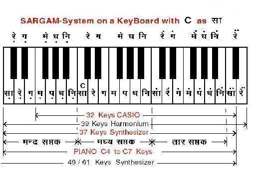 Learn Harmonium - Harmonium Guru