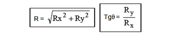 Método de las componentes rectangulares