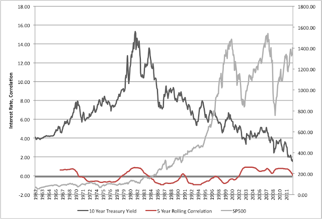 5 Year Correlation S&P 500 and Rates Historical