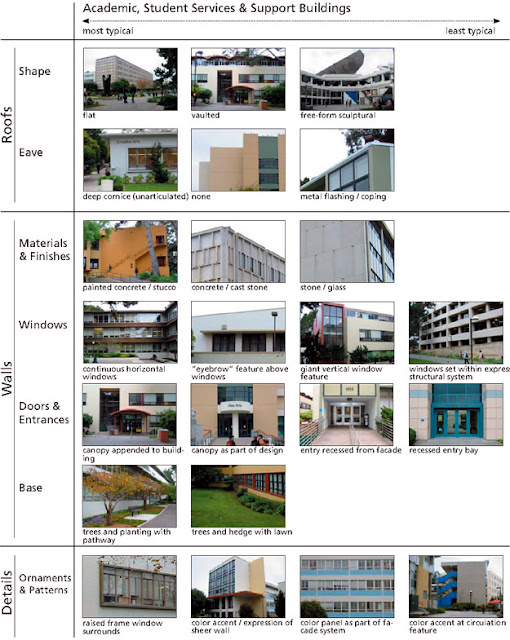 Architecture Vocabulary4