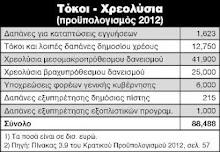 Δημήτρη Καζάκη : To σκιάχτρο της φοροδιαφυγής και το δικαίωμα της αυτοδιάθεσης του έλληνα πολίτη