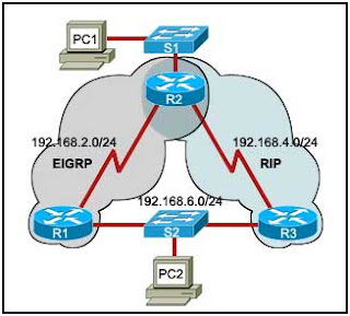 Refer to the exhibit. Routers R1 and R3 use different routing protocols with default administrative distance values. All devices are properly configured and the destination network is advertised by both protocols.