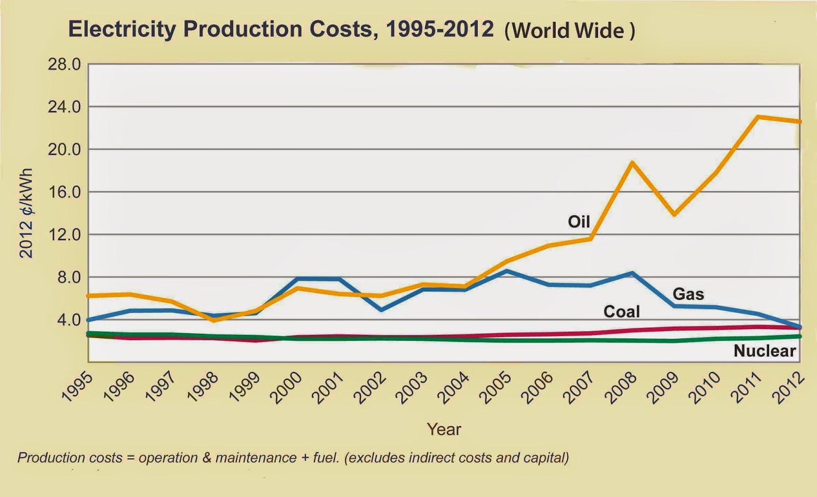 Cheapest renewable energy sources