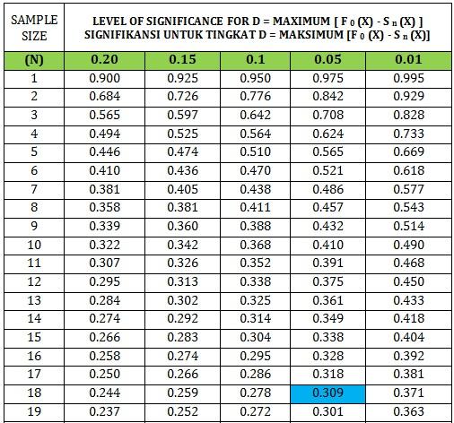R tabel statistik for Table kolmogorov smirnov