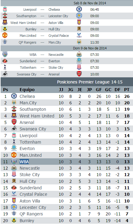 Calendario jornada 11 Premier League 2014-2015
