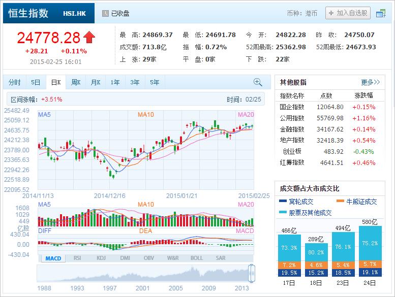 中国株コバンザメ投資 香港ハンセン指数20150225