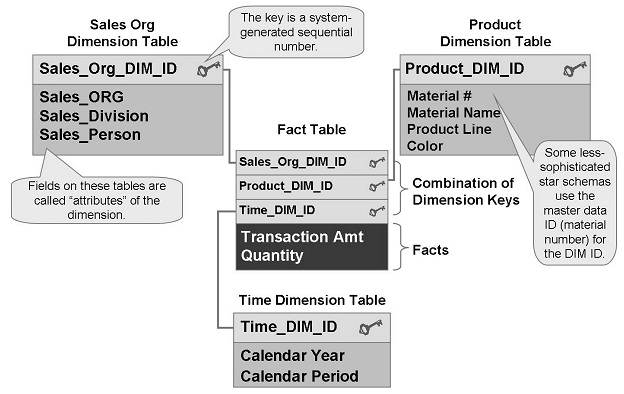 Extended Star Schema In Sap Bwbi Detailed Street. Classic Star Sequential Assigned Machine Generated Dim. Wiring. Data Warehouse Star Schema Payroll At Scoala.co