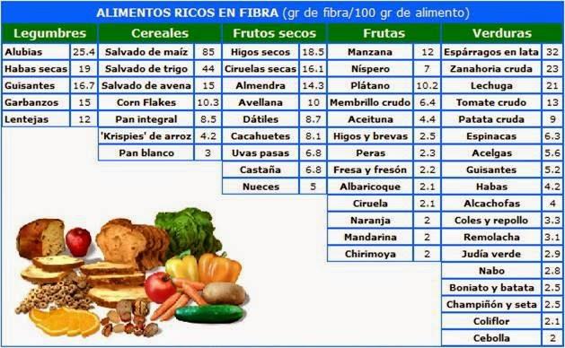 Nutricion y salud hidratos de carbono fuentes digesti n - Alimentos hidratos de carbono ...