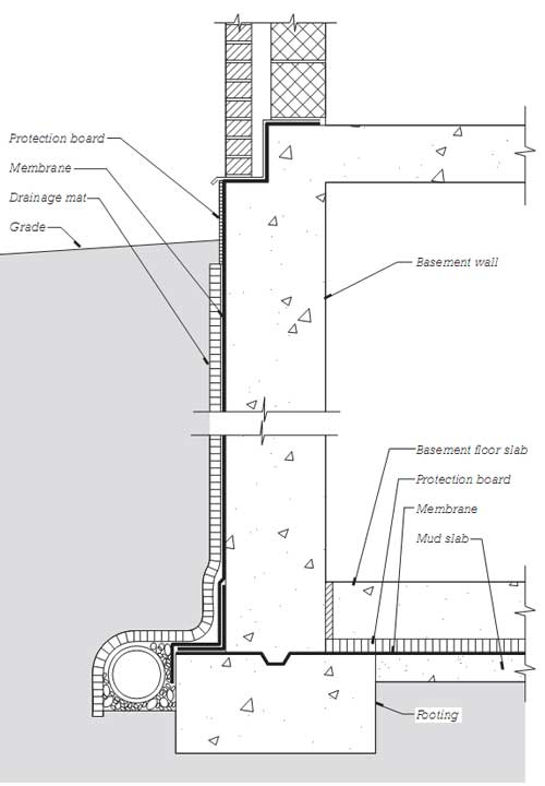 A diagrammatic representation of the placement of sheet membrane waterproofi  ng around a basement. A mud slab of low- strength concrete was poured to serve as a base for placement of the horizontal membrane. Notice that the vertical and horizontal membranes join to wrap the basement completely in a waterproof enclosure.