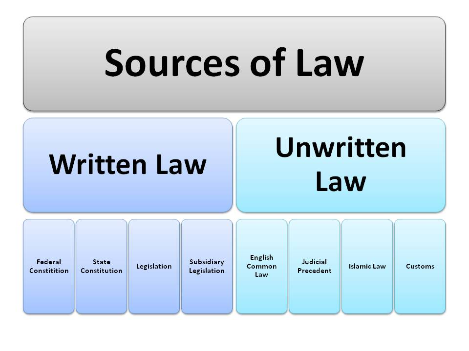 sources of common law Common law, also known as case law, or judge-made law it originates in our  incorporation of the english common law, which, in turn, depends on the doctrine .