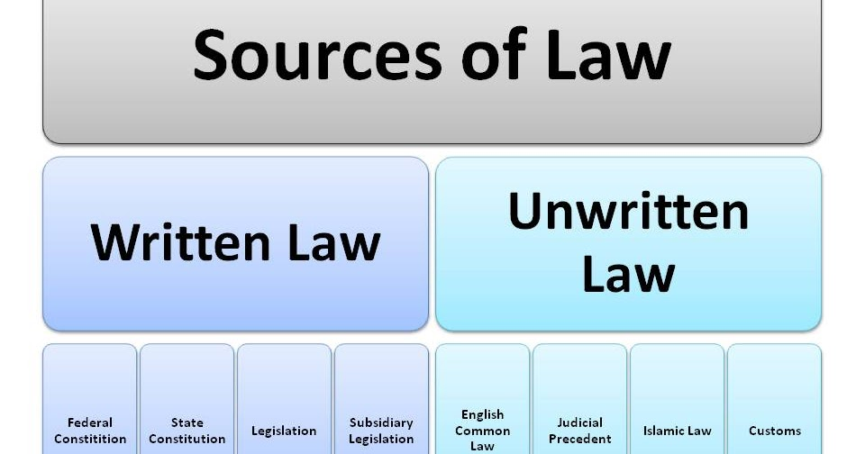 written and unwritten law The common law, though not to be found in the written records of the realm, yet  has  rather, by judges, it is also referred to as unwritten law or lex non scripta.
