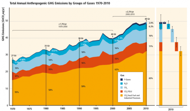 Total Annual Anthropogenic GHG Emissions by Groups of Gases 1970-2010(Credit: IPCC) Click to enlarge.