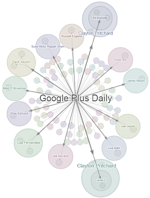Ripples of a Google Plus Post on What's Hot