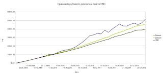 Сравнение обезличенных металлических счетов и депозитов по доходности
