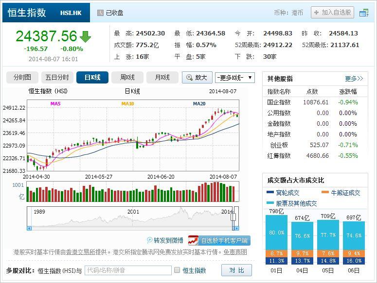 中国株コバンザメ投資 香港ハンセン指数20140807