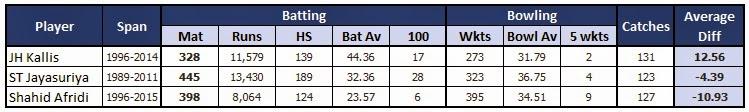 Statistics of Top 3 All Rounders in ODI Cricket - Kallis, Jayasuriya and Afridi