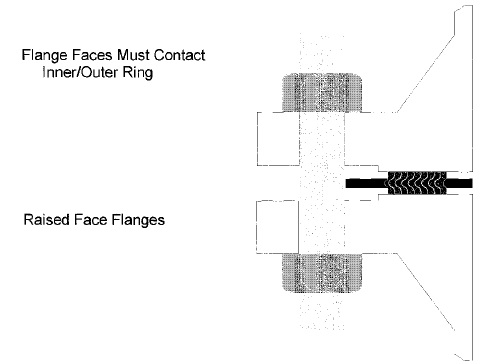 Typical flange gasket arrangement