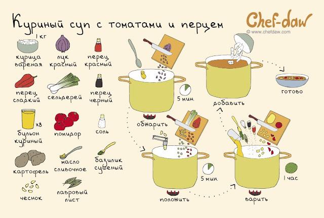 лёгкие и вкусные рецепты с фото