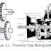 Transmisi Manual Tipe Sliding Mesh