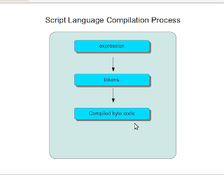 expression, token, compile, c, script, c++, write, programming