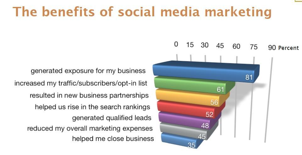 social media SEO