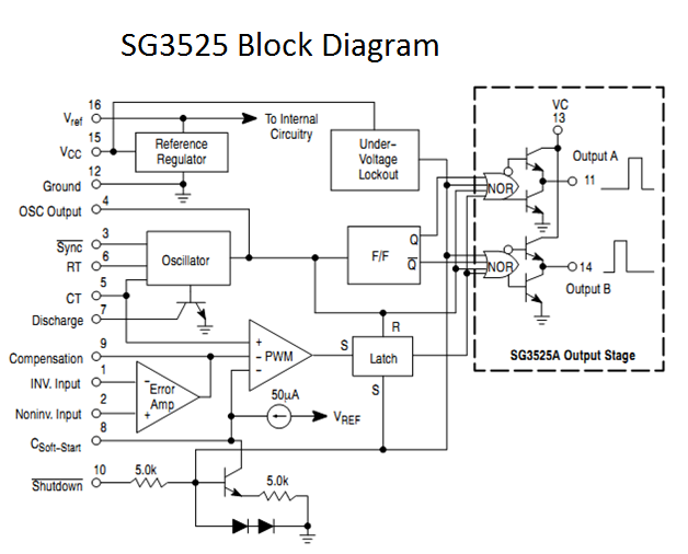 Tahmids blog using the sg3525 pwm controller explanation and pins 1 inverting input and 2 non inverting input are the inputs to the on board error amplifier if you are wondering what that is you can think of it ccuart