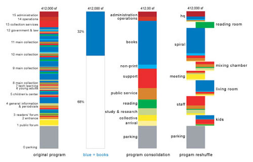 El plan z arquitectura rem koolhaas oma biblioteca for Programa arquitectonico biblioteca
