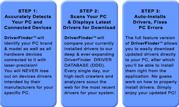 How Driver Finder work