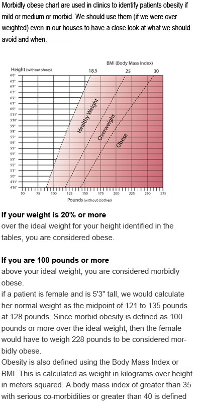 Morbidly Obese Chart Health For All
