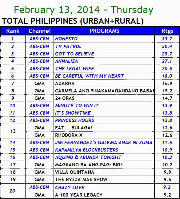 kantar media nationwide TV ratings (Feb 13)