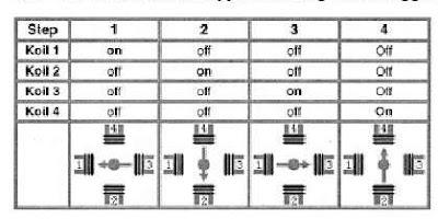 Tabel Karakteristik Stepper Pembangkitan Tunggal