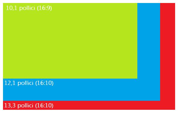 Lo schermo del Tablet PC: un confronto di dimensioni tra usabilità e