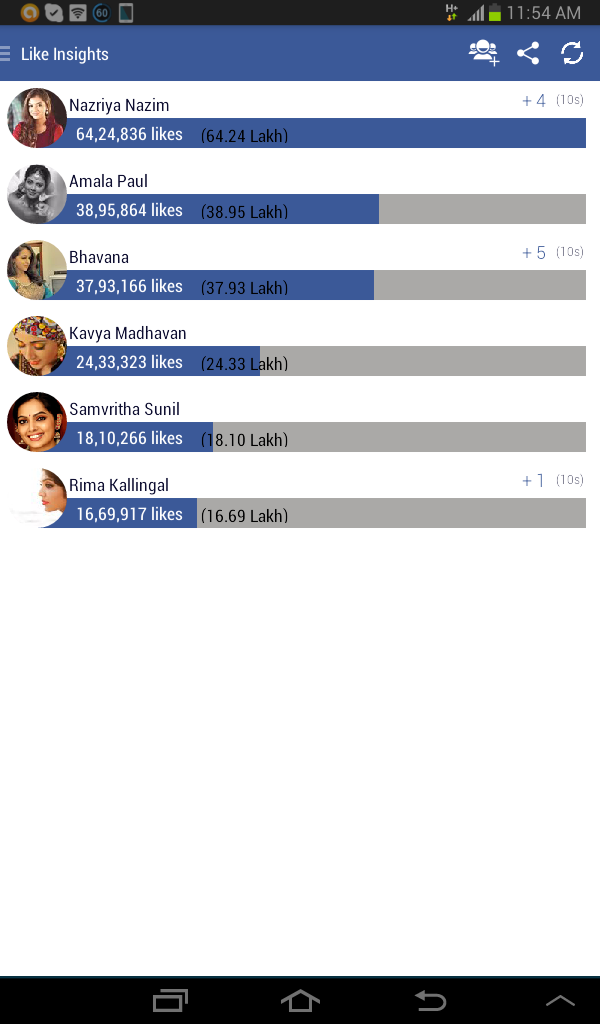 FB like insights creenshot of malayalam actress