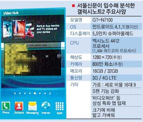 Samsung Galaxy Note II Specs leaked?