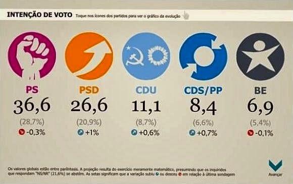 Sondagem, Intenção de Voto, PS, PSD, CDU, CDS/PP, BE, Portugal, Eleições