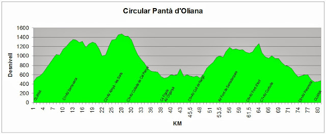 Circular Pantà d'Oliana
