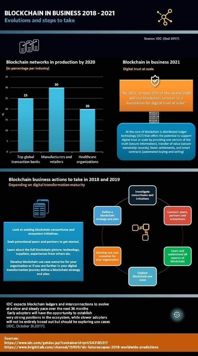#Blockchain in business 2018-2021 #IDC