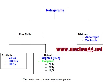 example of refrigerant