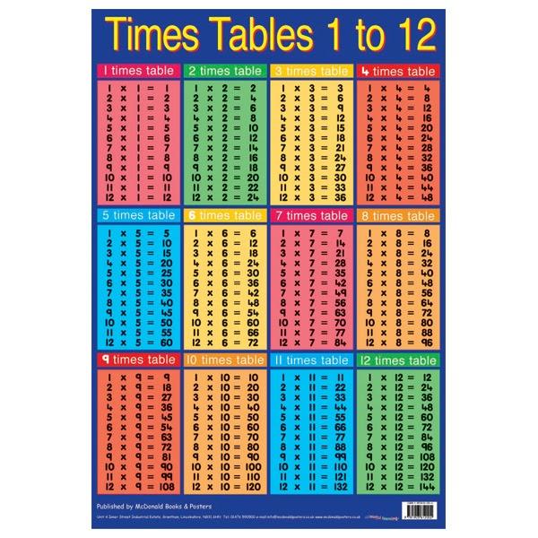 ... Worksheets » Multiplication Tables 1 12 Preschool - 600x600 - jpeg