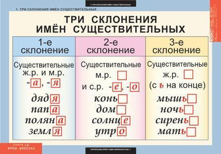 сочинение изложение виды мотодика работы на уроках русского языка