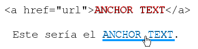 Redaccion web anchor text