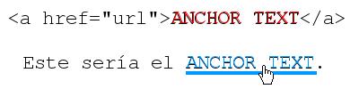 Redaccion web anchor text
