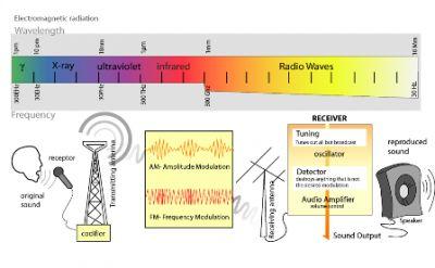 SATUAN RADAR 223 BALIKPAPAN  MENGENAL RADIO